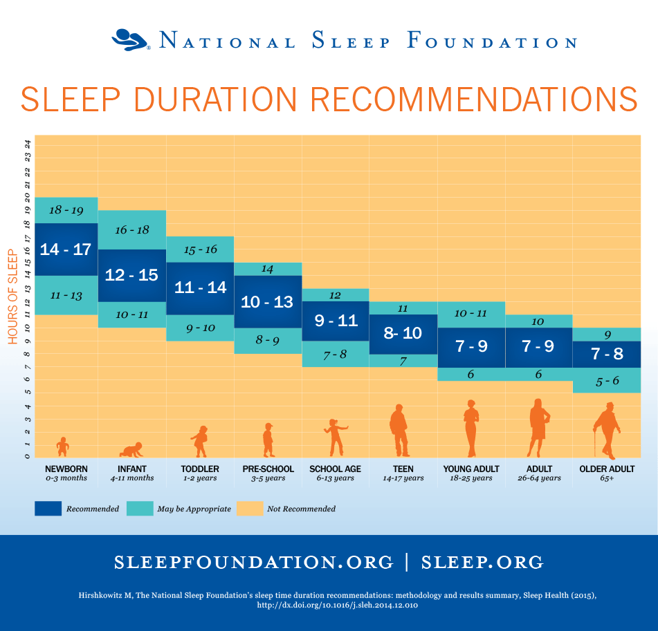 Sleep Chart EclecticEvelyn.com